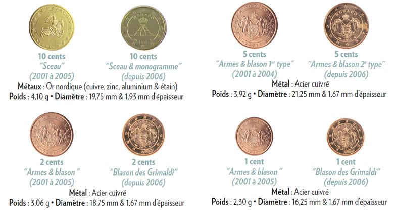 euro de Monaco