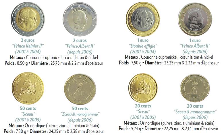 Monaco les euros