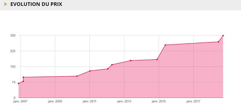 Suivez l'évolution des prix des 2 euros sur emonnaies.fr