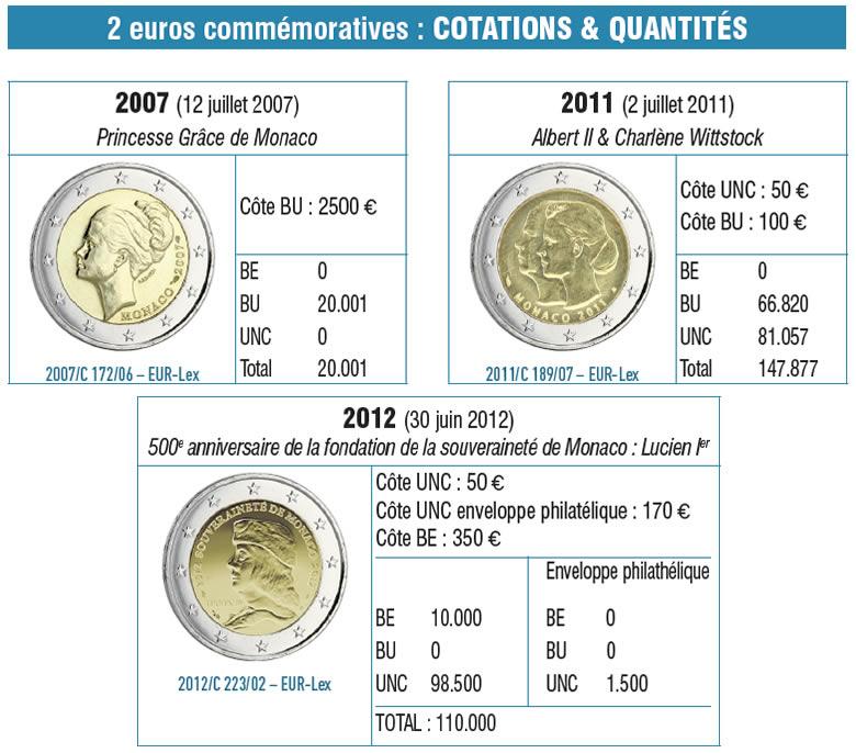 les euros de Monaco