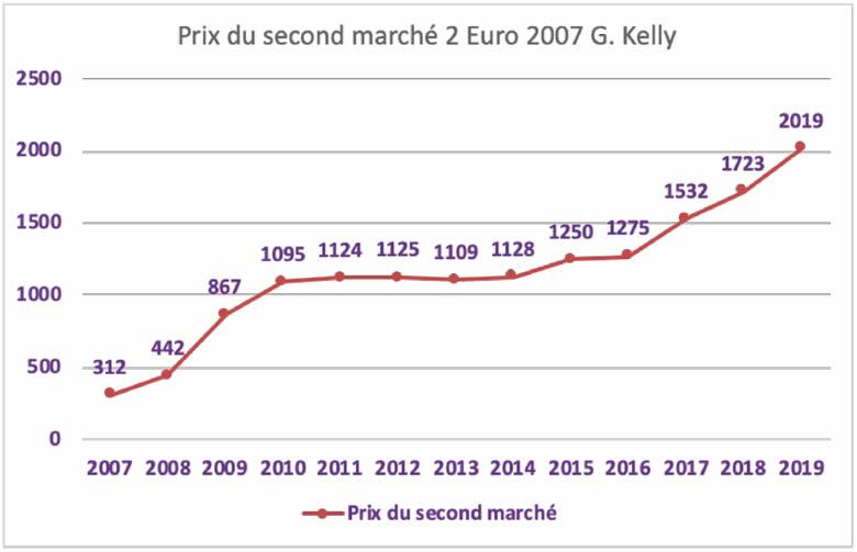 Evolution du tarif de la 2 € Monaco Princesse Grace